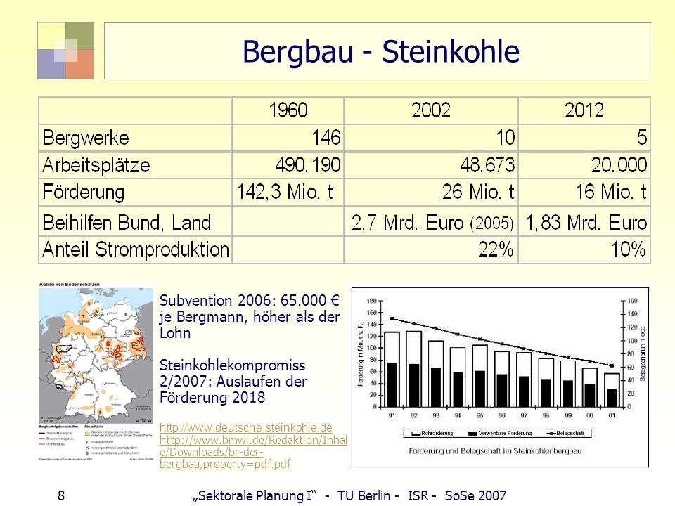8Sektorale Planung I - TU Berlin - ISR - SoSe 2007 Bergbau - Steinkohle Subvention 2006: 65.000 je Bergmann, höher als der Lohn Steinkohlekompromiss 2/2007: Auslaufen der Förderung 2018 http://www.deutsche-steinkohle.de http://www.bmwi.de/Redaktion/Inhalt e/Downloads/br-der- bergbau,property=pdf.pdf