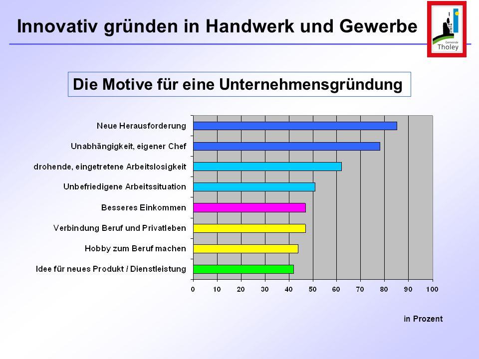 Innovativ gründen in Handwerk und Gewerbe 8 Gründungslotsen IHK, ZPT, HWK u.