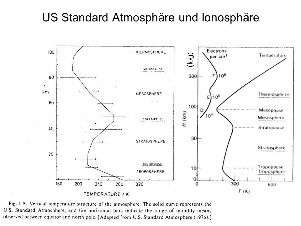 (log) US Standard Atmosphäre und Ionosphäre