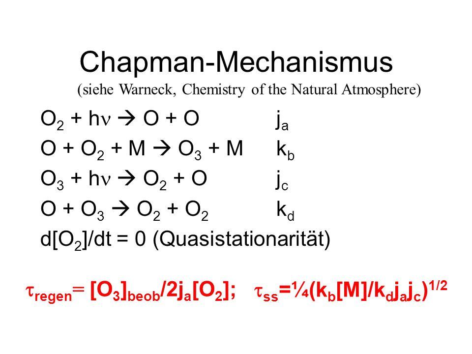 Chapman-Mechanismus O 2 + h O + Oj a O + O 2 + M O 3 + Mk b O 3 + h O 2 + Oj c O + O 3 O 2 + O 2 k d d[O 2 ]/dt = 0 (Quasistationarität) regen = [O 3