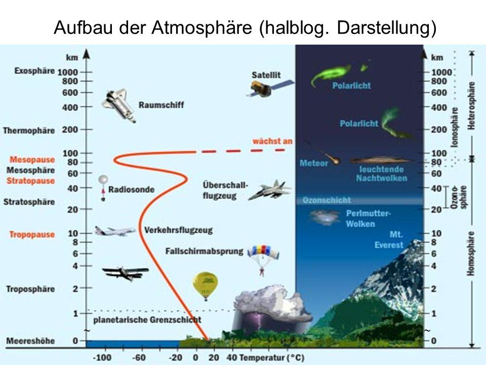 Aufbau der Atmosphäre (halblog. Darstellung) ~~