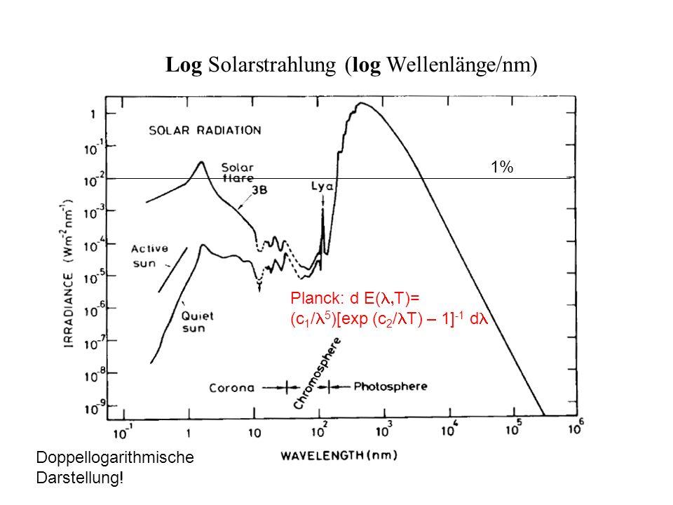 Log Solarstrahlung (log Wellenlänge/nm) Doppellogarithmische Darstellung! 1% Planck: d E( T)= (c 1 / 5 )[exp (c 2 / T) – 1] -1 d