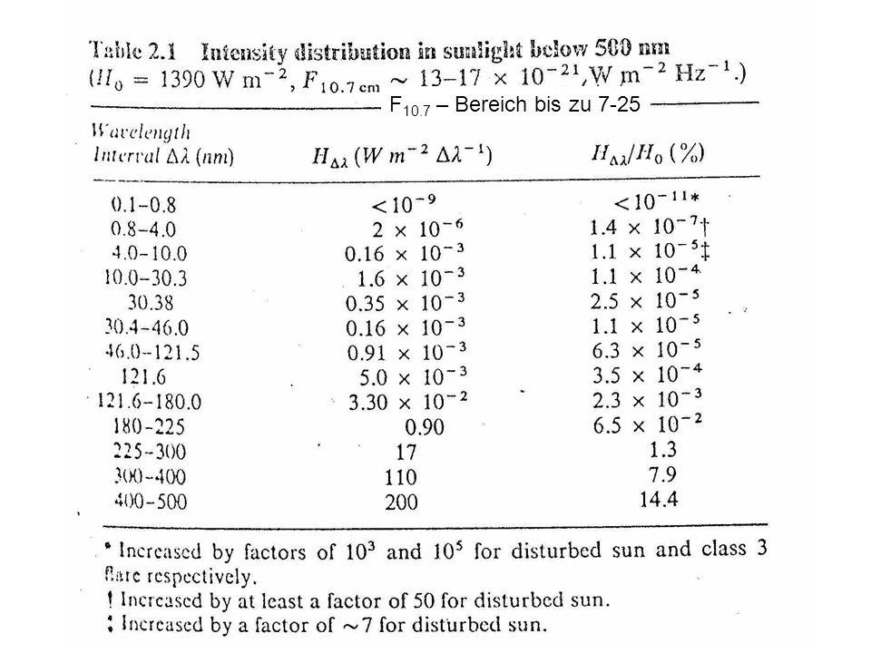 F 10.7 – Bereich bis zu 7-25