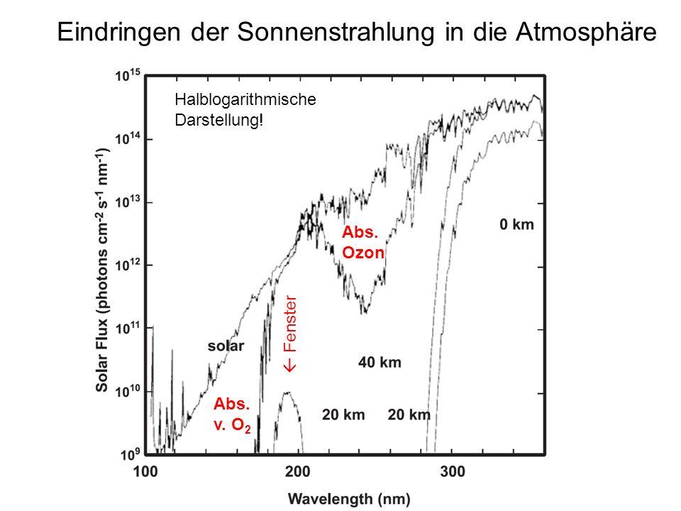 Eindringen der Sonnenstrahlung in die Atmosphäre Abs. Ozon Fenster Abs. v. O 2 Halblogarithmische Darstellung!