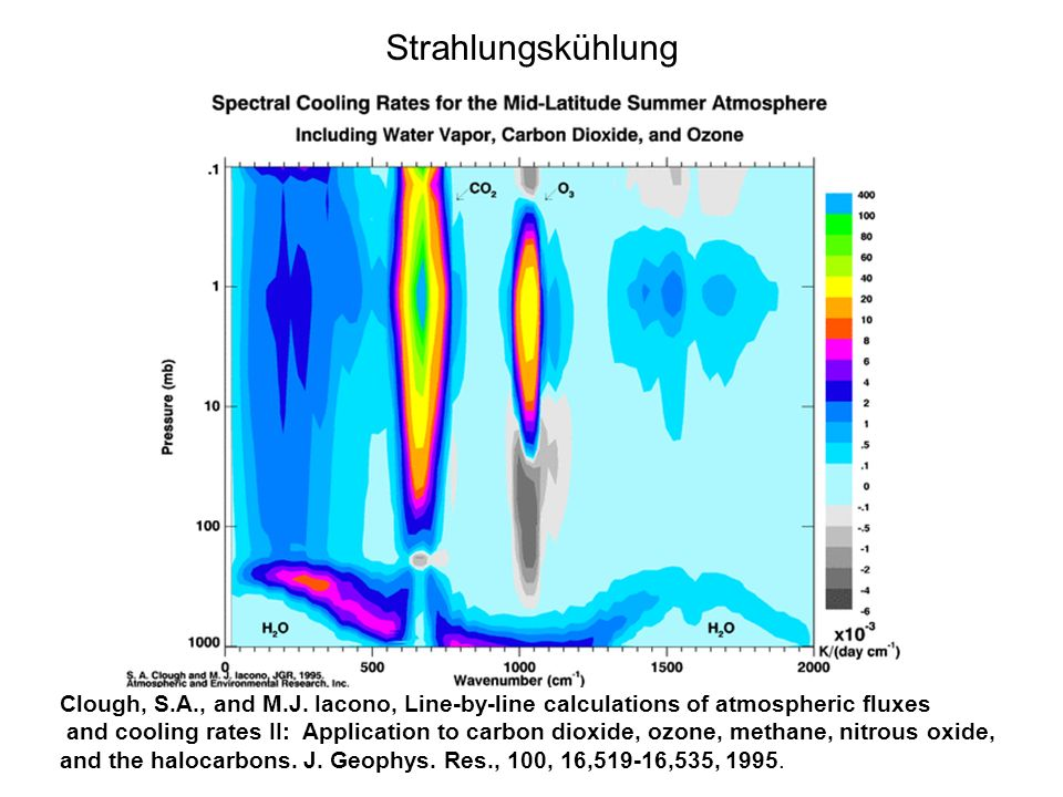 Strahlungskühlung Clough, S.A., and M.J. Iacono, Line-by-line calculations of atmospheric fluxes and cooling rates II: Application to carbon dioxide,