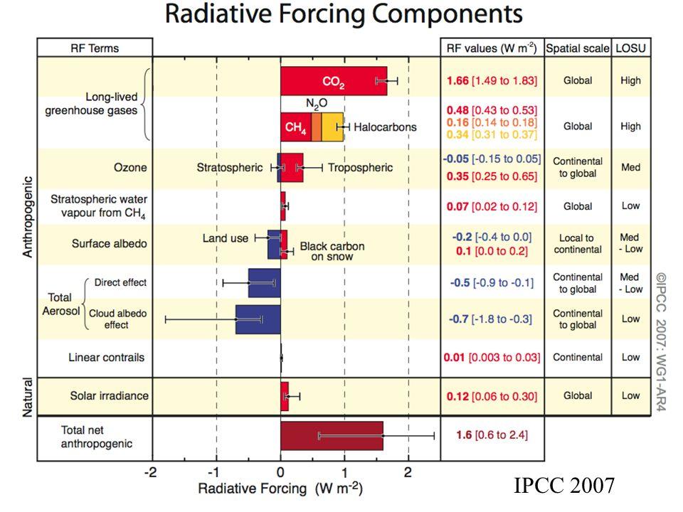 Forcing IPCC 2007