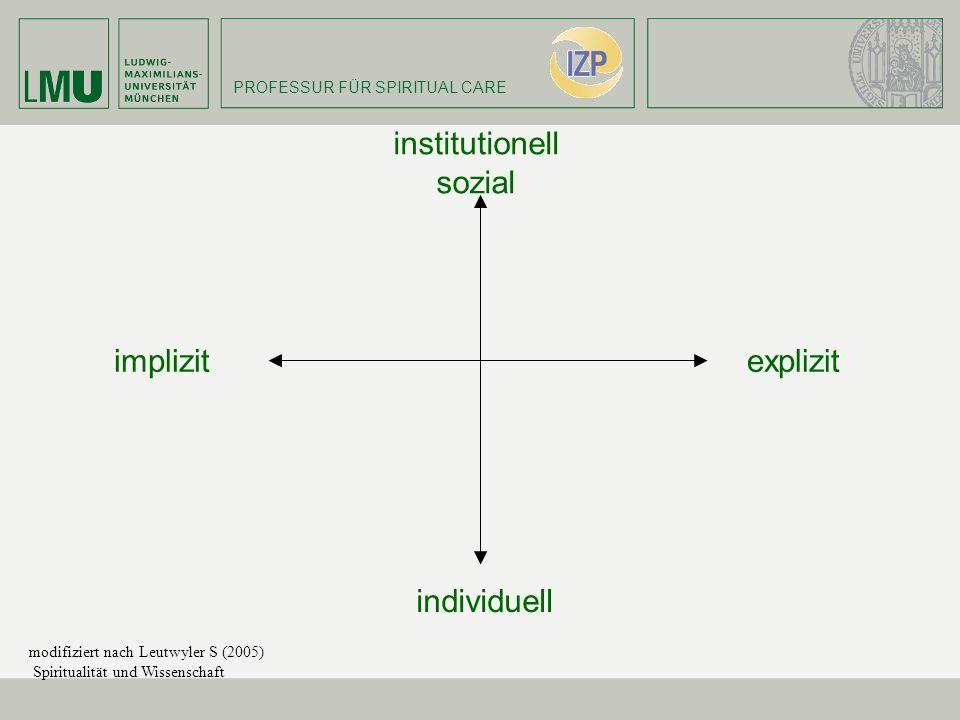 PROFESSUR FÜR SPIRITUAL CARE institutionell sozial implizit individuell explizit modifiziert nach Leutwyler S (2005) Spiritualität und Wissenschaft