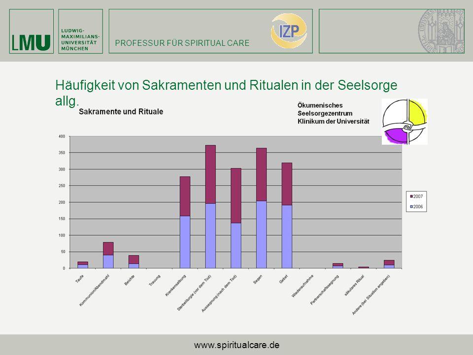 PROFESSUR FÜR SPIRITUAL CARE Häufigkeit von Sakramenten und Ritualen in der Seelsorge allg. www.spiritualcare.de
