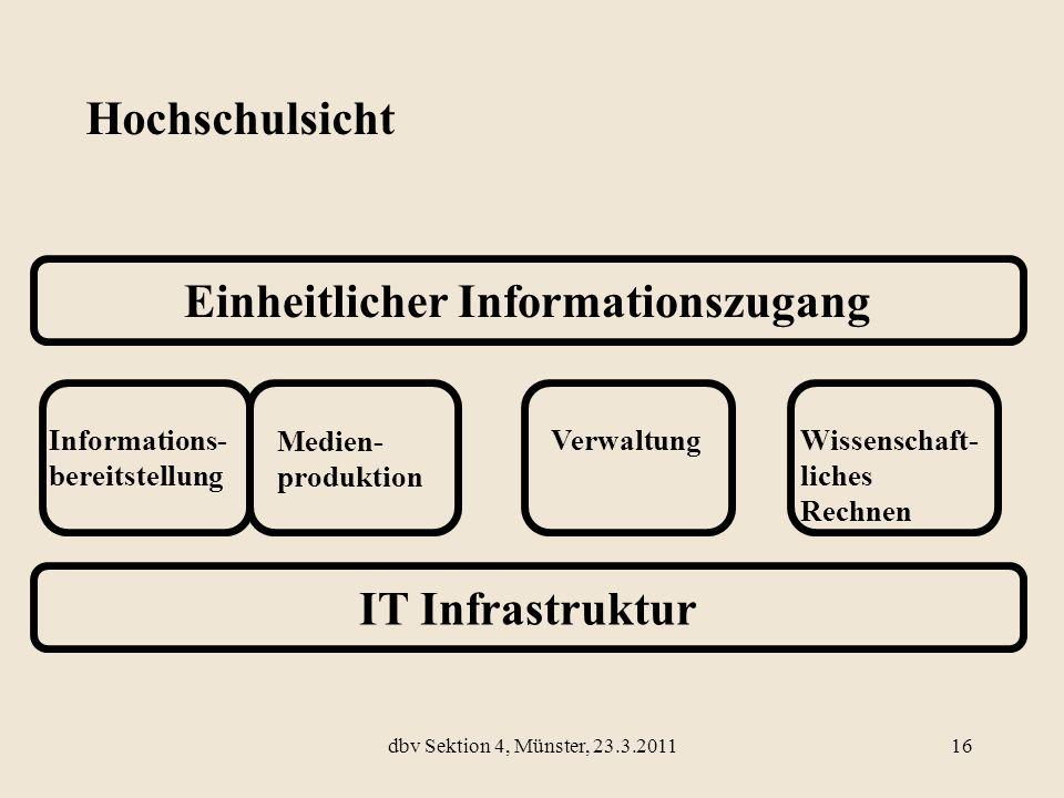 IT Infrastruktur Einheitlicher Informationszugang Informations- bereitstellung Medien- produktion VerwaltungWissenschaft- liches Rechnen Hochschulsich