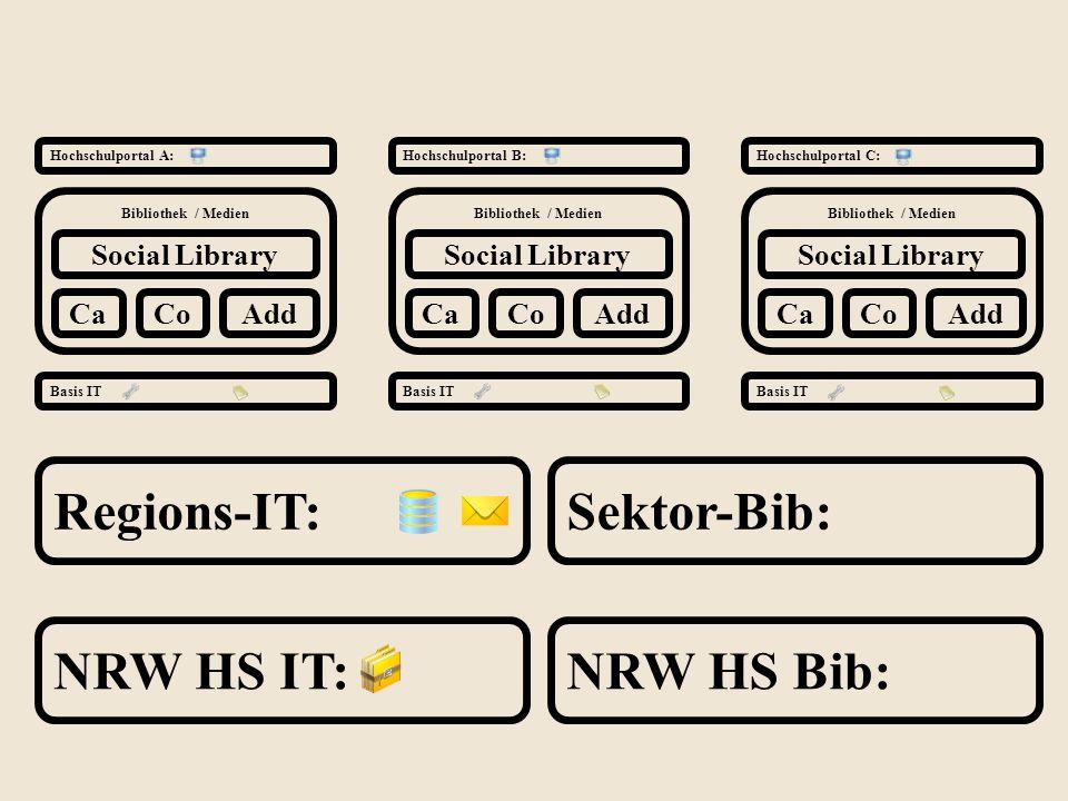 Bibliothek / Medien Social Library Regions-IT: Hochschulportal A: Ca Hochschulportal B:Hochschulportal C: Basis IT NRW HS IT: CoAdd Sektor-Bib: NRW HS