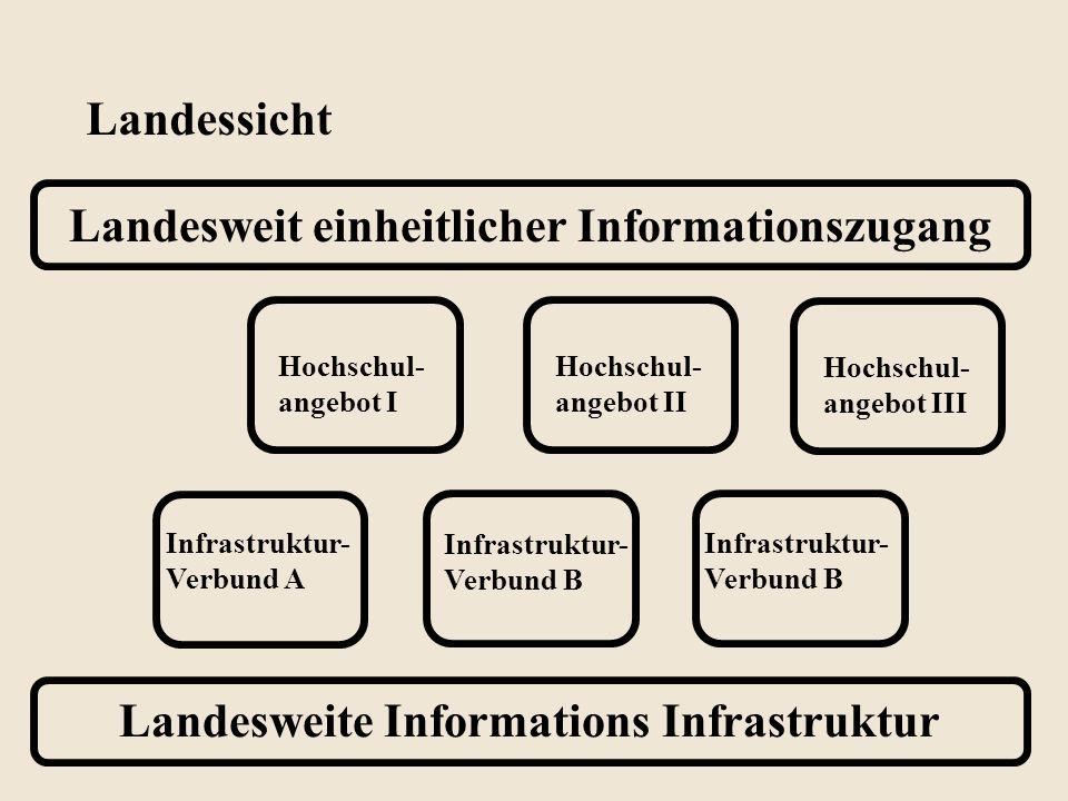 Landesweite Informations Infrastruktur Landesweit einheitlicher Informationszugang Hochschul- angebot I Landessicht Hochschul- angebot II Hochschul- a