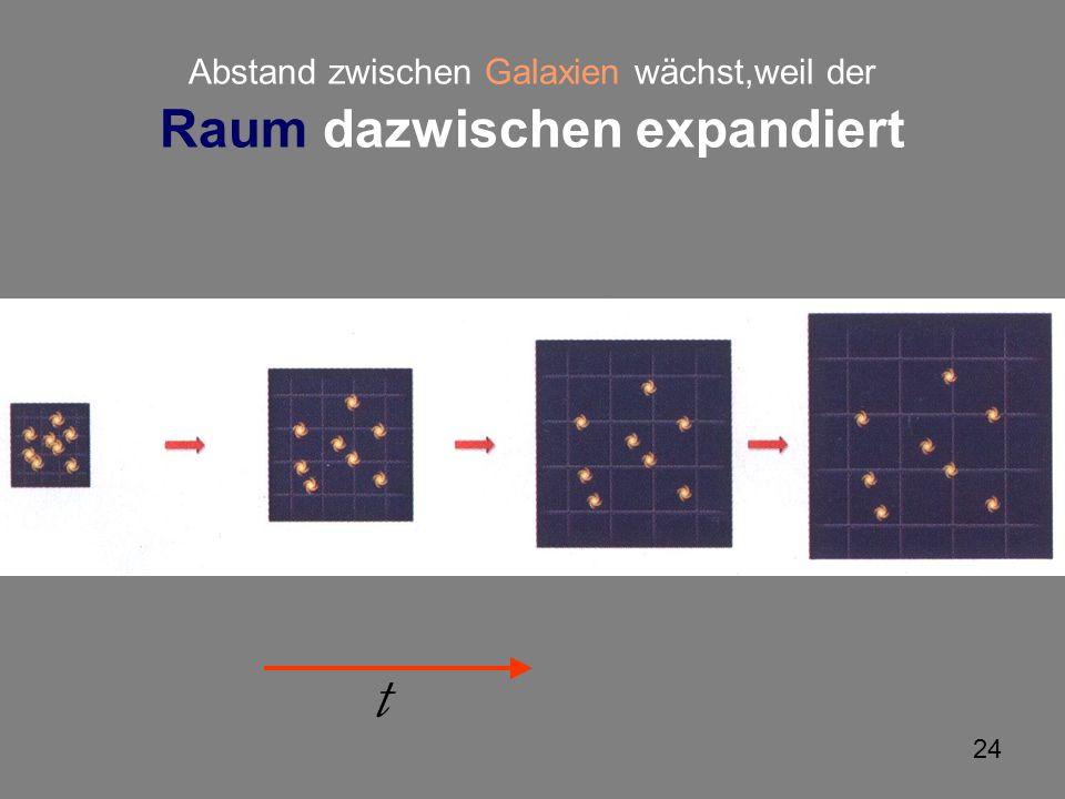 24 Abstand zwischen Galaxien wächst,weil der Raum dazwischen expandiert t