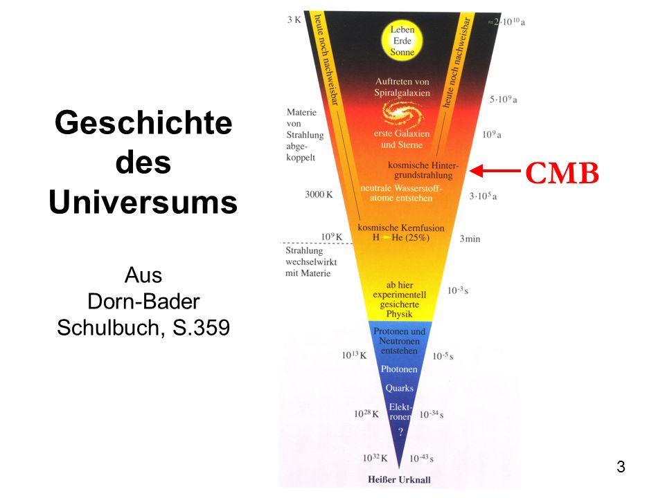 44 De Sitter Universum Universum ohne Materie, nur mit Λ De Sitter 1917: Exponentiell beschleunigte Expansion
