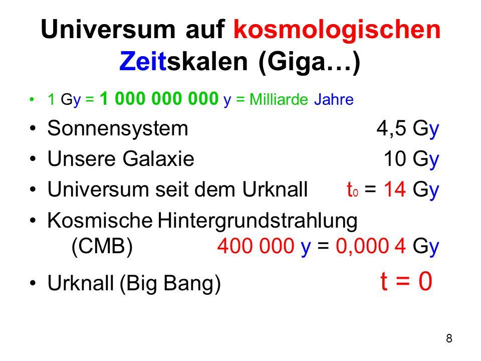 9 Universum auf kosmologischen Längenskalen (Giga…) 1 Gly = 1 000 000 000 ly = 1 Milliarde Lichtjahre Galaxien 0,000 1 Gly Galaxienhaufen 0,001 Gly Gleichmässige Materieverteilung (keine Strukturen) ab1 Gly Beobachtbares Universum (Radius) 46 Gly