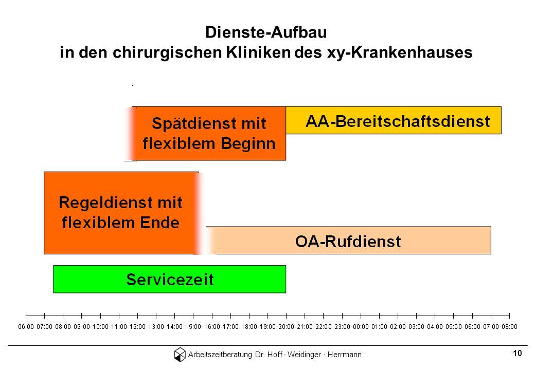 Arbeitszeitberatung Dr. Hoff · Weidinger · Herrmann 10 Dienste-Aufbau in den chirurgischen Kliniken des xy-Krankenhauses