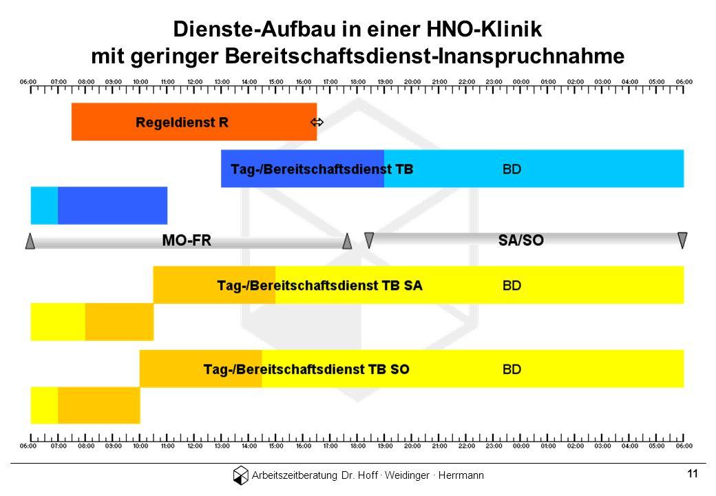 Arbeitszeitberatung Dr. Hoff · Weidinger · Herrmann 11 Dienste-Aufbau in einer HNO-Klinik mit geringer Bereitschaftsdienst-Inanspruchnahme