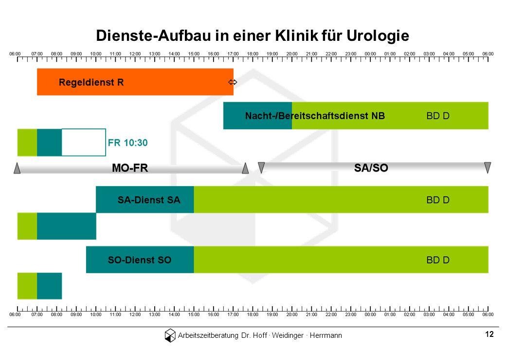 Arbeitszeitberatung Dr. Hoff · Weidinger · Herrmann 12 Dienste-Aufbau in einer Klinik für Urologie
