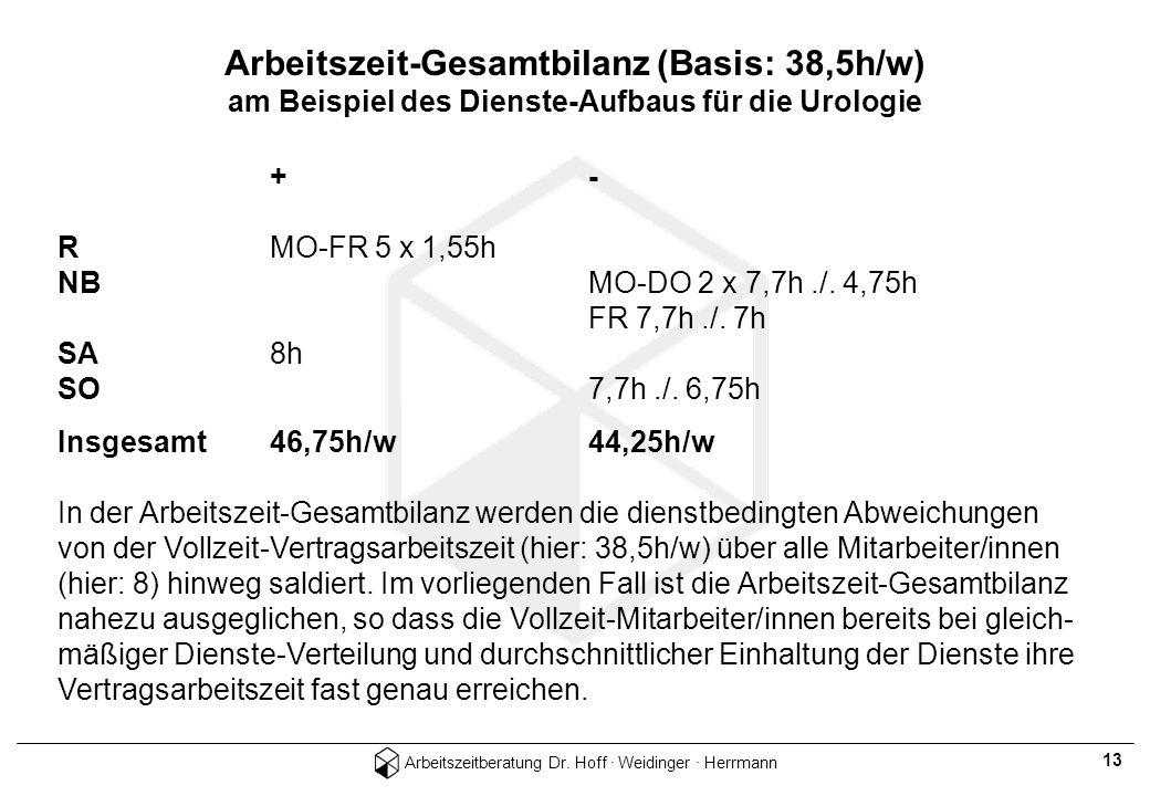 Arbeitszeitberatung Dr. Hoff · Weidinger · Herrmann 13 +- RMO-FR 5 x 1,55h NBMO-DO 2 x 7,7h./. 4,75h FR 7,7h./. 7h SA8h SO7,7h./. 6,75h Insgesamt46,75