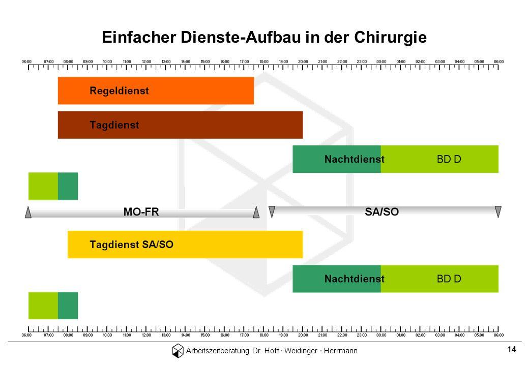 Arbeitszeitberatung Dr. Hoff · Weidinger · Herrmann 14 Einfacher Dienste-Aufbau in der Chirurgie