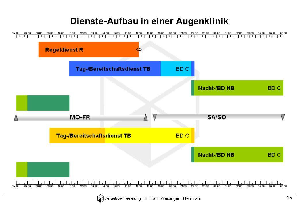 Arbeitszeitberatung Dr. Hoff · Weidinger · Herrmann 15 Dienste-Aufbau in einer Augenklinik