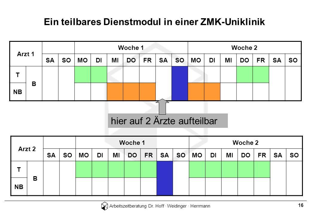 Arbeitszeitberatung Dr. Hoff · Weidinger · Herrmann 16 Ein teilbares Dienstmodul in einer ZMK-Uniklinik Arzt 1 Woche 1Woche 2 SASOMODIMIDOFRSASOMODIMI
