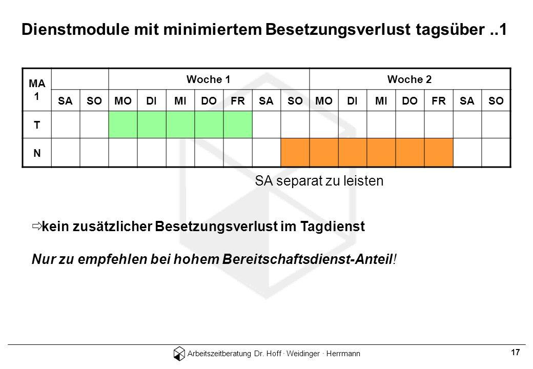Arbeitszeitberatung Dr. Hoff · Weidinger · Herrmann 17 Dienstmodule mit minimiertem Besetzungsverlust tagsüber..1 MA 1 Woche 1Woche 2 SASOMODIMIDOFRSA