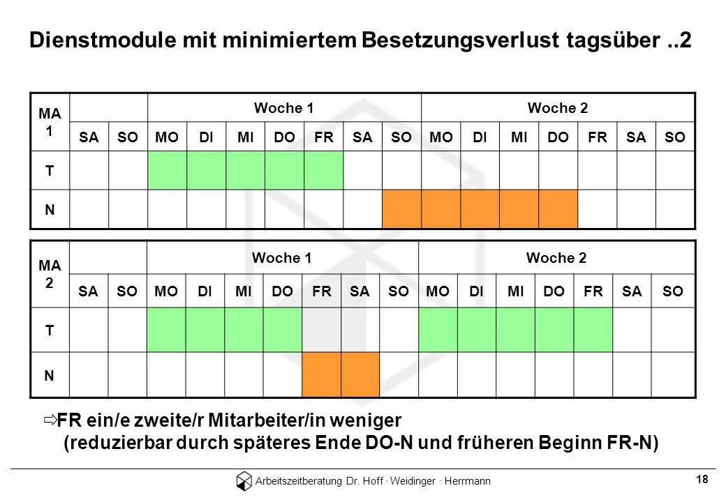 Arbeitszeitberatung Dr. Hoff · Weidinger · Herrmann 18 Dienstmodule mit minimiertem Besetzungsverlust tagsüber..2 MA 1 Woche 1Woche 2 SASOMODIMIDOFRSA