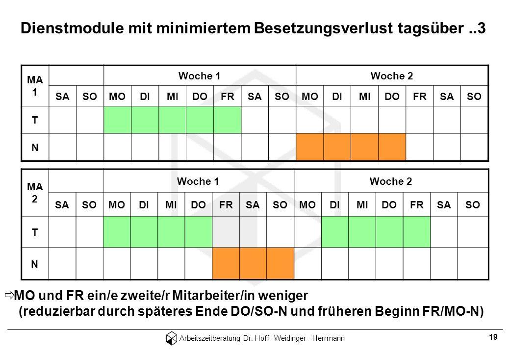 Arbeitszeitberatung Dr. Hoff · Weidinger · Herrmann 19 Dienstmodule mit minimiertem Besetzungsverlust tagsüber..3 MA 1 Woche 1Woche 2 SASOMODIMIDOFRSA