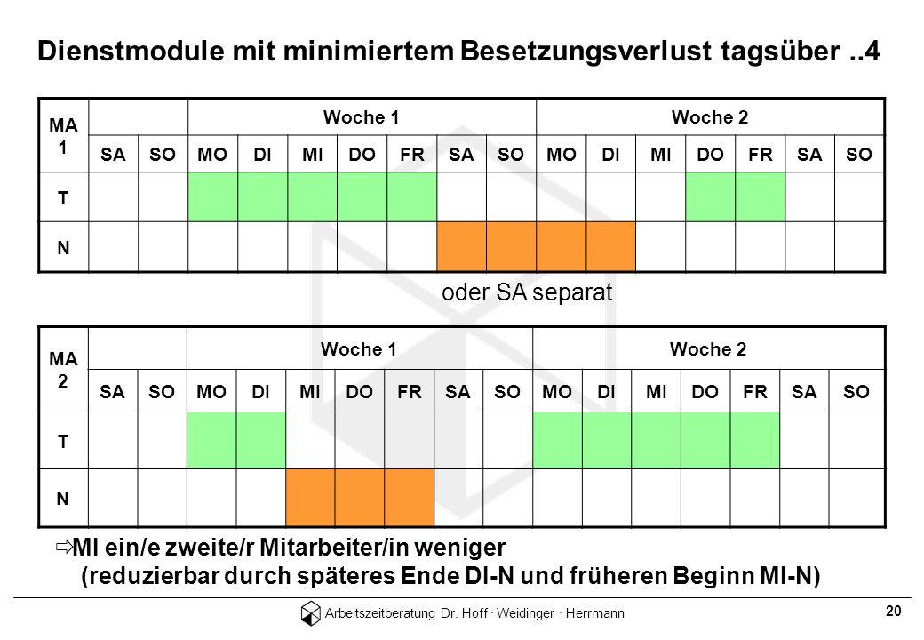 Arbeitszeitberatung Dr. Hoff · Weidinger · Herrmann 20 Dienstmodule mit minimiertem Besetzungsverlust tagsüber..4 MA 1 Woche 1Woche 2 SASOMODIMIDOFRSA