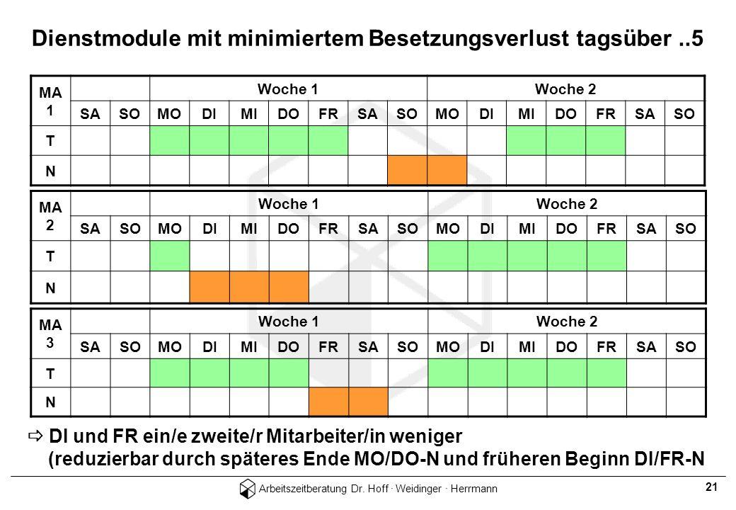 Arbeitszeitberatung Dr. Hoff · Weidinger · Herrmann 21 Dienstmodule mit minimiertem Besetzungsverlust tagsüber..5 MA 2 Woche 1Woche 2 SASOMODIMIDOFRSA