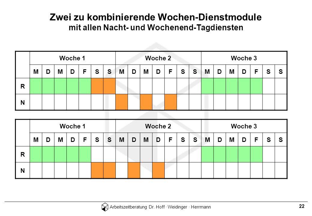 Arbeitszeitberatung Dr. Hoff · Weidinger · Herrmann 22 Zwei zu kombinierende Wochen-Dienstmodule mit allen Nacht- und Wochenend-Tagdiensten Woche 1Woc