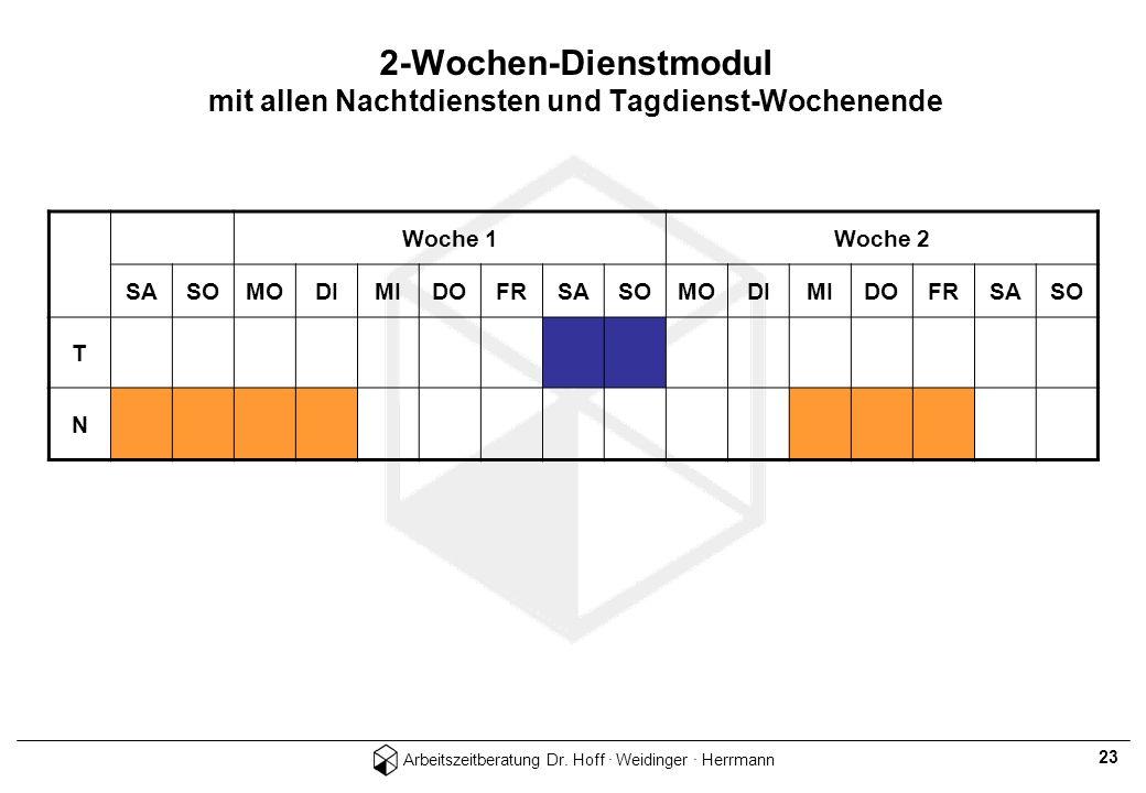 Arbeitszeitberatung Dr. Hoff · Weidinger · Herrmann 23 2-Wochen-Dienstmodul mit allen Nachtdiensten und Tagdienst-Wochenende Woche 1Woche 2 SASOMODIMI