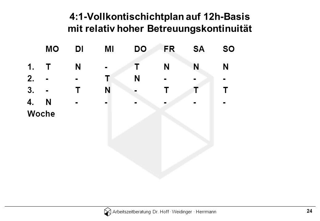 Arbeitszeitberatung Dr. Hoff · Weidinger · Herrmann 24 MODIMIDOFRSASO 1.TN-TNNN 2.--TN--- 3.-TN-TTT 4.N------ Woche 4:1-Vollkontischichtplan auf 12h-B