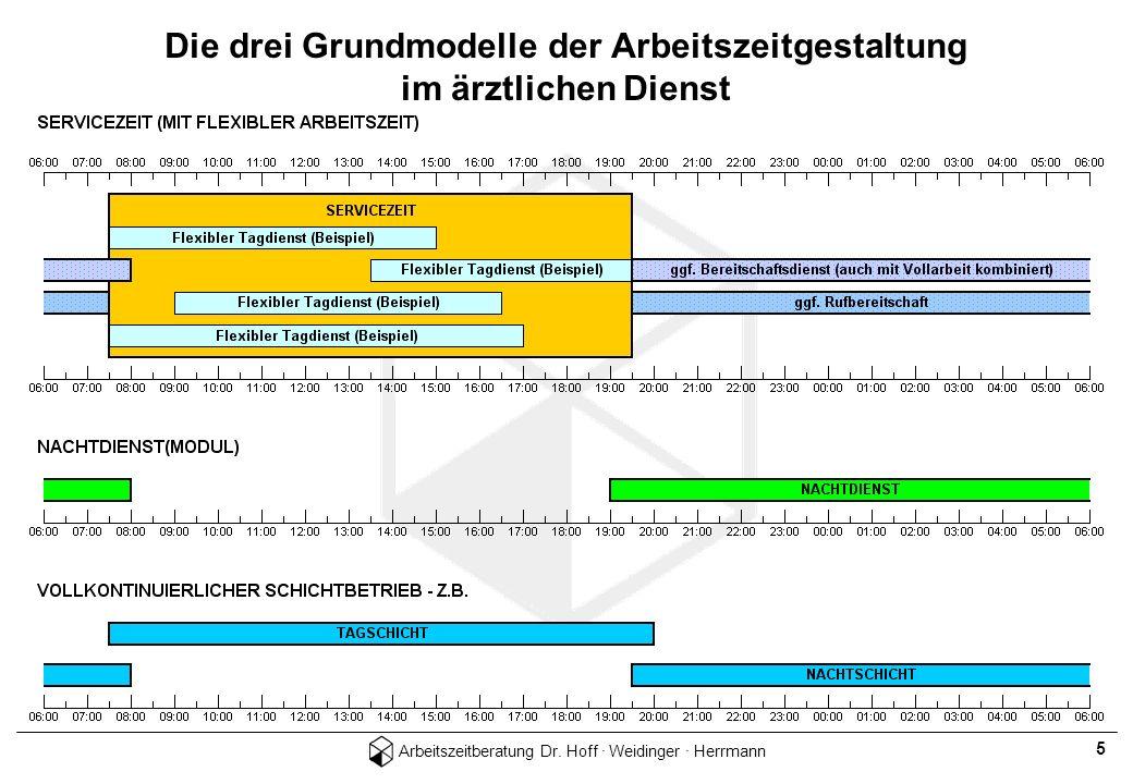 Arbeitszeitberatung Dr. Hoff · Weidinger · Herrmann 5 Die drei Grundmodelle der Arbeitszeitgestaltung im ärztlichen Dienst