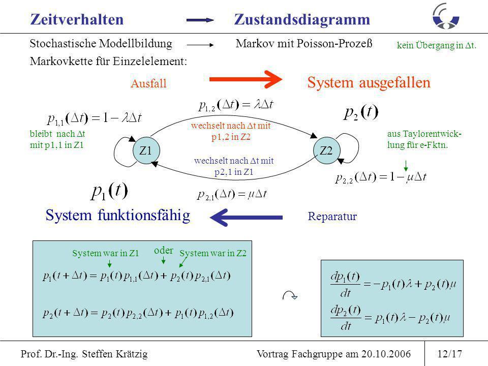 Prof. Dr.-Ing. Steffen Krätzig Vortrag Fachgruppe am 20.10.200611/17 Erweiterung: Instandhaltungskenngrößen Instandhaltung Verfügbarkeit Wartung Insta