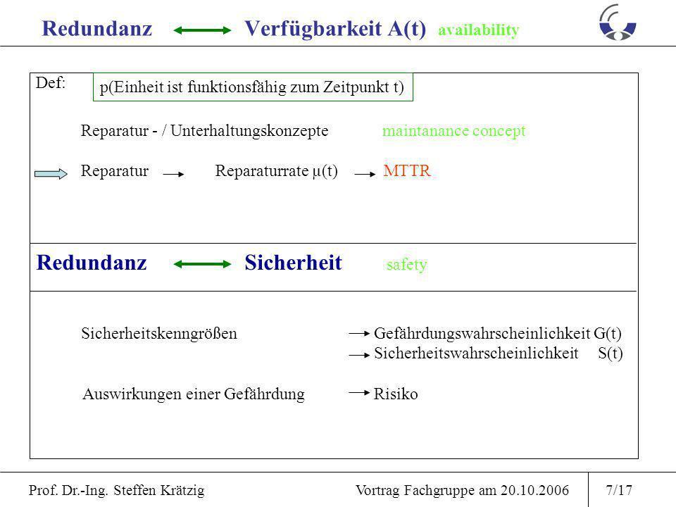 Prof. Dr.-Ing. Steffen Krätzig Vortrag Fachgruppe am 20.10.20066/17 RedundanzZuverlässigkeit dependability Def: Zuverlässigkeitsfunktion R(t)reliabili
