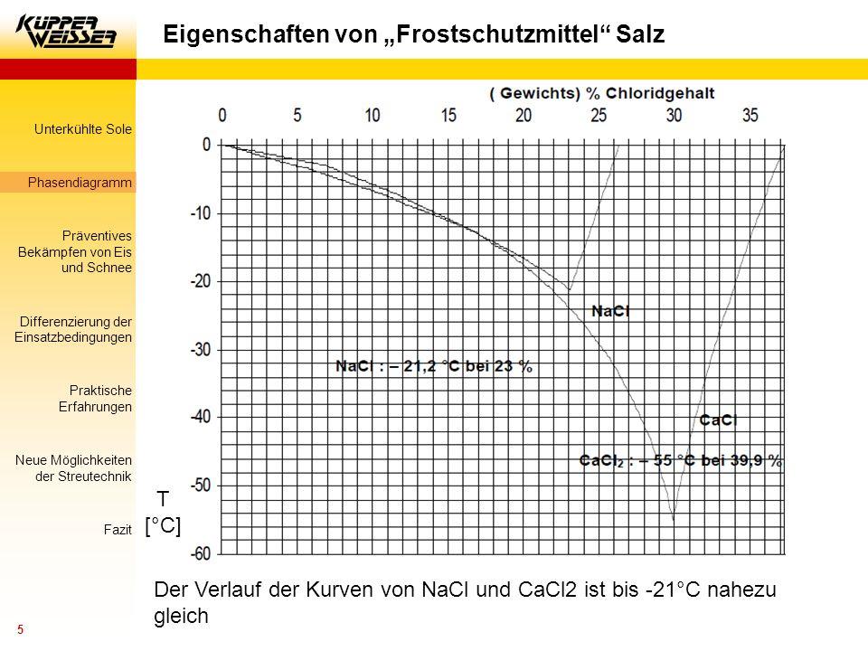 Unterkühlte Sole Phasendiagramm Präventives Bekämpfen von Eis und Schnee Differenzierung der Einsatzbedingungen Praktische Erfahrungen Neue Möglichkeiten der Streutechnik Fazit 6 Eigenschaften von Salz – speziell NaCl Wieso wirkt Salz als Frostschutzmittel.