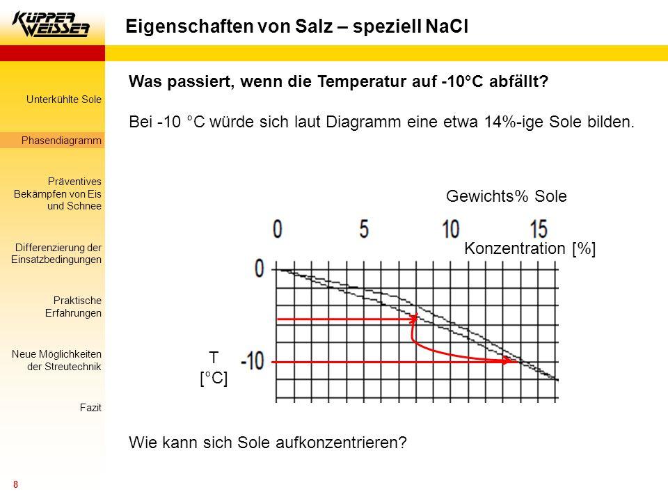 Unterkühlte Sole Phasendiagramm Präventives Bekämpfen von Eis und Schnee Differenzierung der Einsatzbedingungen Praktische Erfahrungen Neue Möglichkeiten der Streutechnik Fazit 9 Eigenschaften von Salz – speziell NaCl Abkühlen auf -10°C (teilweise Aus- scheidung von Eis)