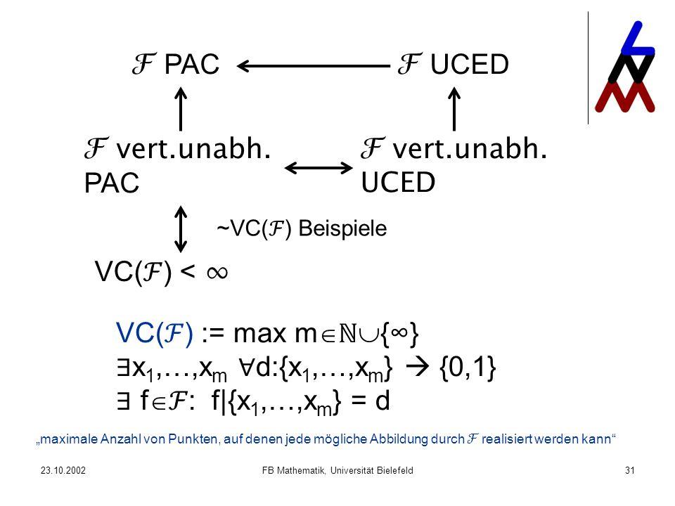 23.10.2002FB Mathematik, Universität Bielefeld31 PAC vert.unabh. PAC vert.unabh. UCED UCED VC( ) < ~VC( ) Beispiele VC( ) := max m {} x 1,…,x m d:{x 1