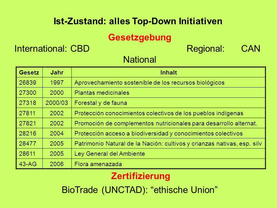 Ist-Zustand: alles Top-Down Initiativen Gesetzgebung International: CBD Regional: CAN National BioTrade (UNCTAD): ethische Union Zertifizierung Gesetz