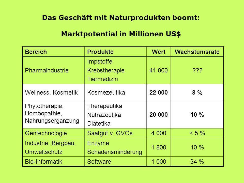 Das Geschäft mit Naturprodukten boomt: Marktpotential in Millionen US$ BereichProdukteWert Wachstumsrate Pharmaindustrie Impstoffe Krebstherapie Tierm