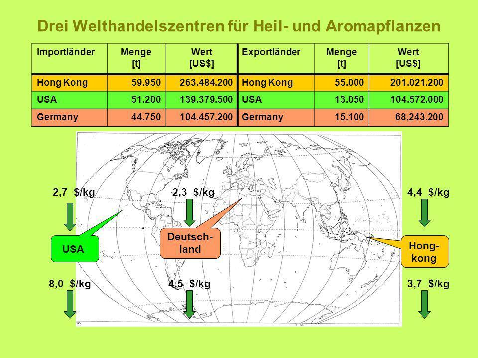 Drei Welthandelszentren für Heil- und Aromapflanzen ImportländerMenge [t] Wert [US$] ExportländerMenge [t] Wert [US$] Hong Kong59.950263.484.200Hong K