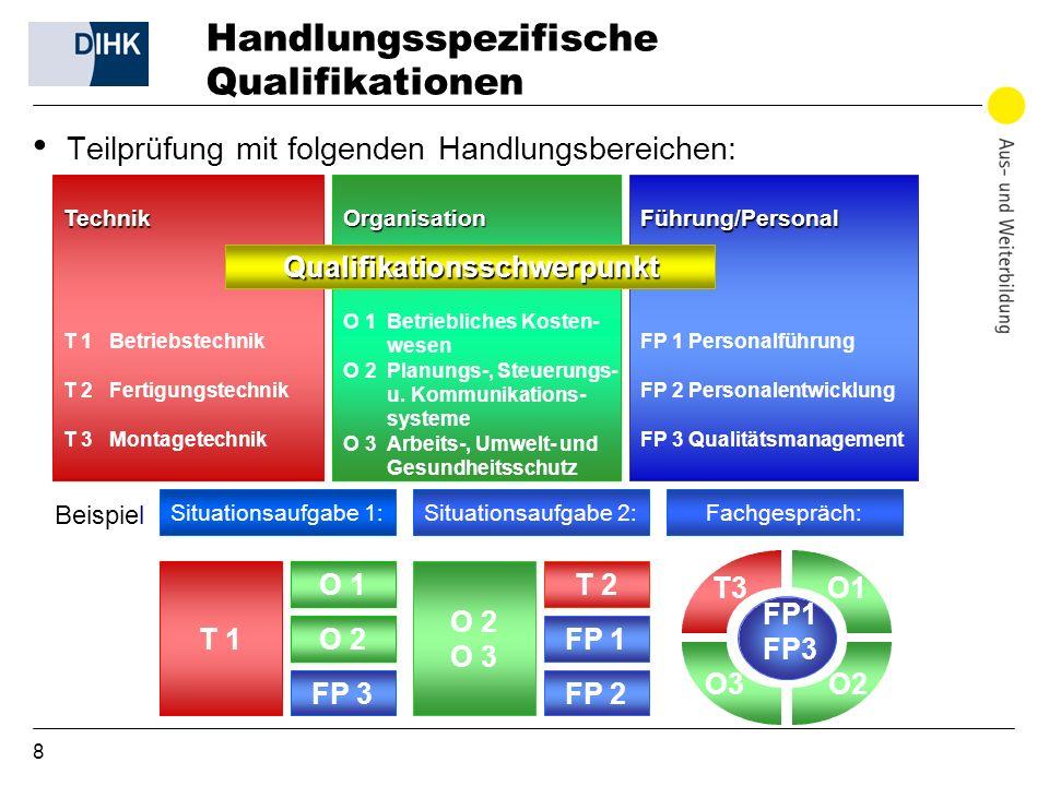 9 Handlungsspezifische Qualifikationen Beispiel Situationsaufgabe 1: T 1 O 1 O 2 FP 3 Situationsaufgabe 2: O 2 O 3 T 2 FP 1 FP 2 Fachgespräch: FP1 FP3 T 3 O 3O 2 O 1