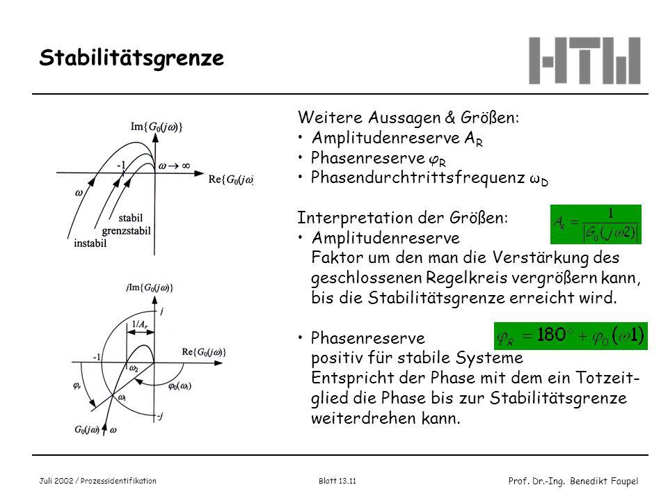 Prof. Dr.-Ing. Benedikt Faupel Juli 2002 / Prozessidentifikation Blatt 13.11 Stabilitätsgrenze Weitere Aussagen & Größen: Amplitudenreserve A R Phasen