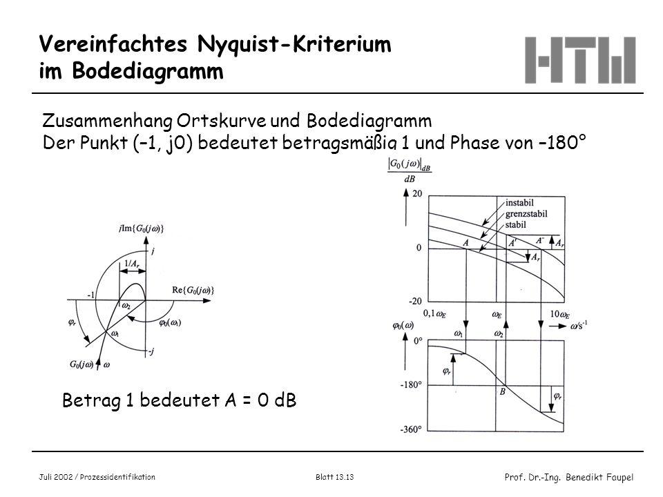 Prof. Dr.-Ing. Benedikt Faupel Juli 2002 / Prozessidentifikation Blatt 13.13 Vereinfachtes Nyquist-Kriterium im Bodediagramm Zusammenhang Ortskurve un