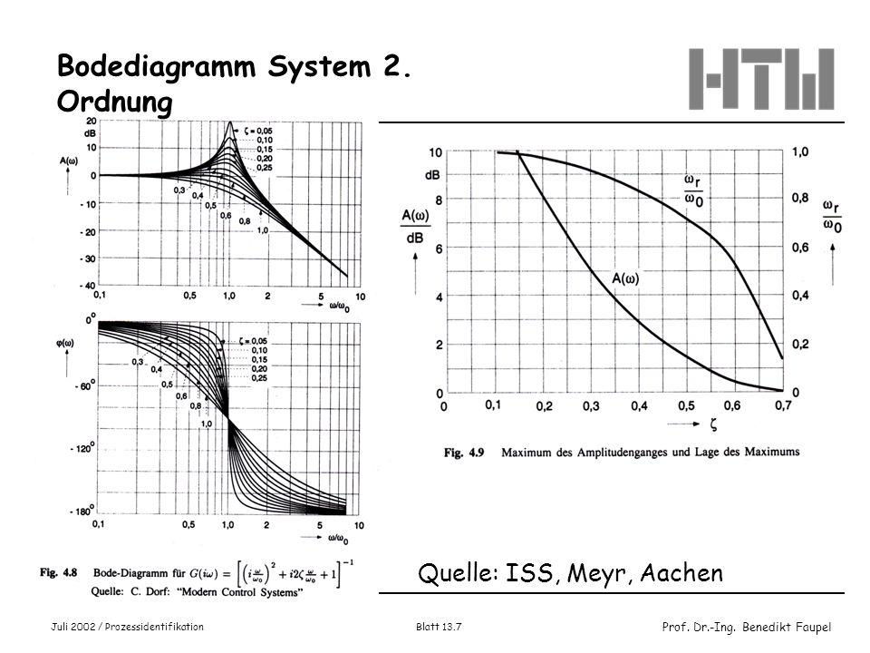 Prof. Dr.-Ing. Benedikt Faupel Juli 2002 / Prozessidentifikation Blatt 13.7 Quelle: ISS, Meyr, Aachen Bodediagramm System 2. Ordnung