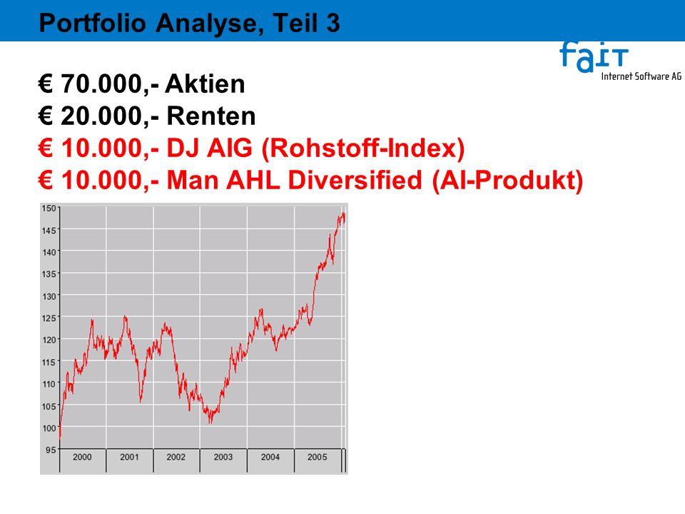 Portfolio Analyse, Teil 3 70.000,- Aktien 20.000,- Renten 10.000,- DJ AIG (Rohstoff-Index) 10.000,- Man AHL Diversified (AI-Produkt)