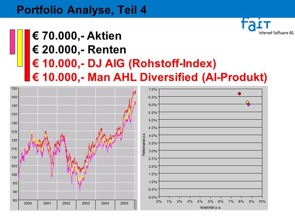 Portfolio Analyse, Teil 4 70.000,- Aktien 20.000,- Renten 10.000,- DJ AIG (Rohstoff-Index) 10.000,- Man AHL Diversified (AI-Produkt)