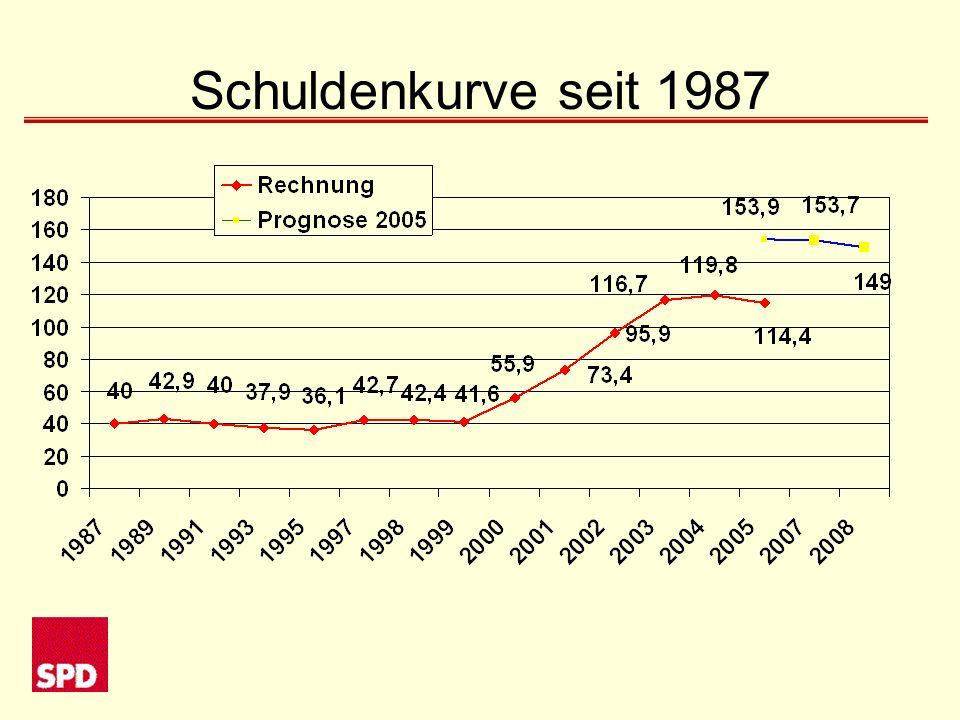 Schuldenkurve seit 1987