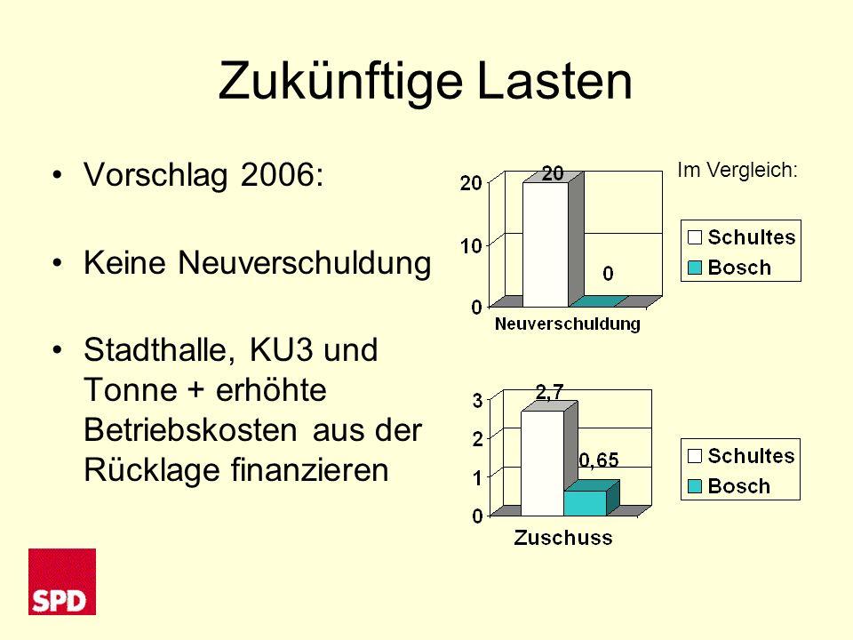Zukünftige Lasten Vorschlag 2006: Keine Neuverschuldung Stadthalle, KU3 und Tonne + erhöhte Betriebskosten aus der Rücklage finanzieren Im Vergleich: